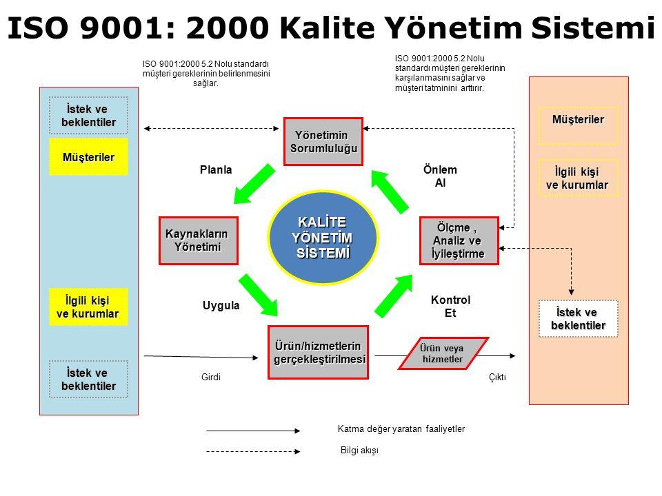 ISO 9001: 2000 Kalite Yönetim Sistemi İstek ve beklentiler Müşteriler İlgili kişi ve kurumlar İstek ve beklentiler Müşteriler İlgili kişi ve kurumlar