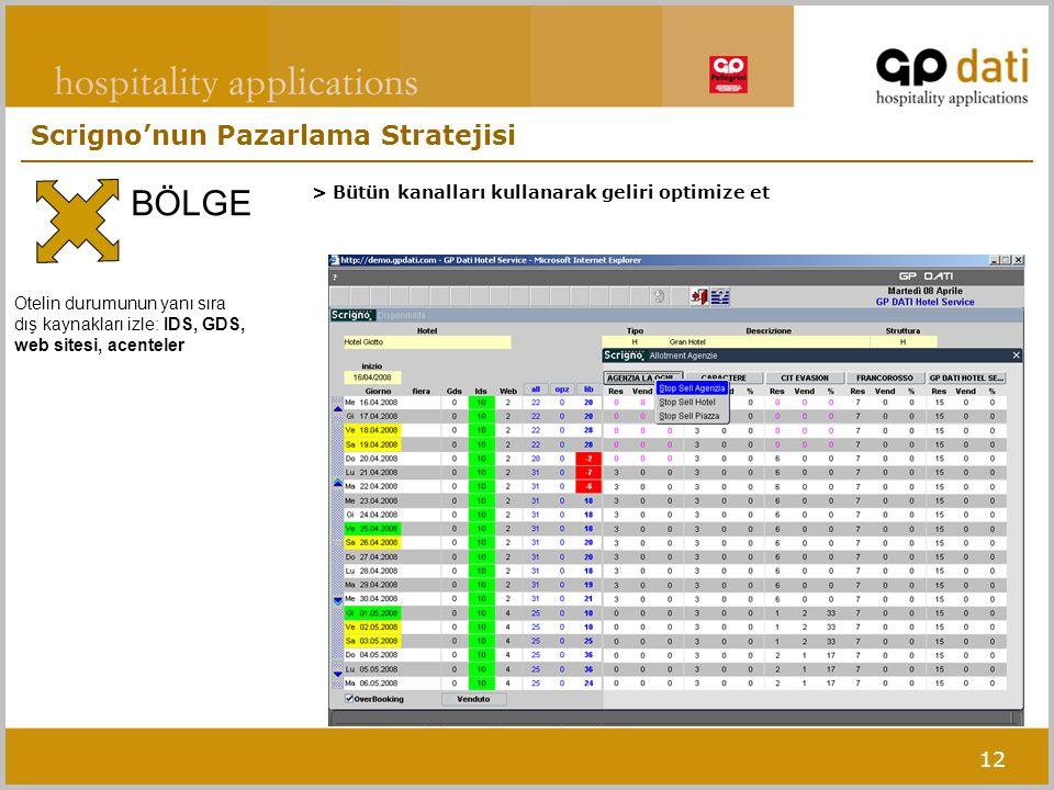 12 > Bütün kanalları kullanarak geliri optimize et BÖLGE Scrigno'nun Pazarlama Stratejisi Otelin durumunun yanı sıra dış kaynakları izle: IDS, GDS, we