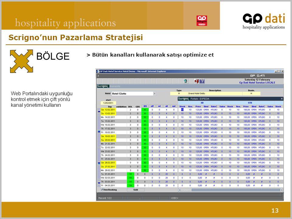 13 > Bütün kanalları kullanarak satışı optimize et BÖLGE Web Portalındaki uygunluğu kontrol etmek için çift yönlü kanal yönetimi kullanın Scrigno'nun