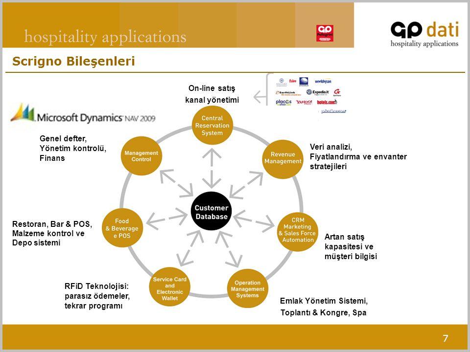 7 On-line satış kanal yönetimi Artan satış kapasitesi ve müşteri bilgisi Restoran, Bar & POS, Malzeme kontrol ve Depo sistemi Veri analizi, Fiyatlandı