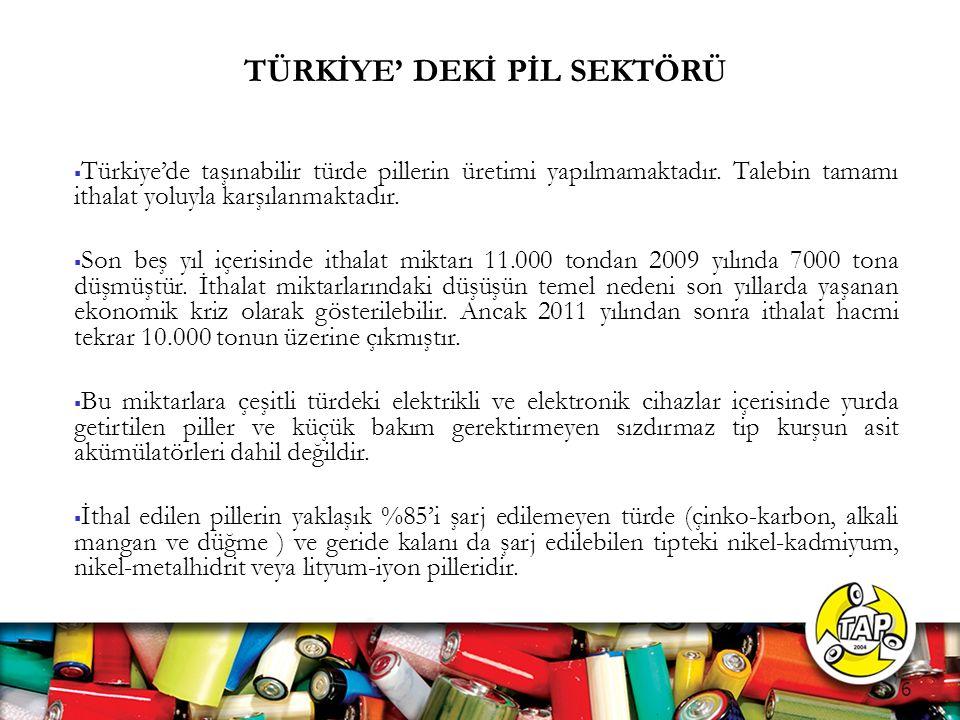 TÜRKİYE' DEKİ PİL SEKTÖRÜ  Türkiye'de taşınabilir türde pillerin üretimi yapılmamaktadır.