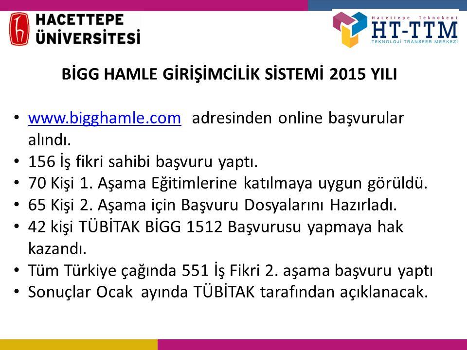 BİGG HAMLE GİRİŞİMCİLİK SİSTEMİ 2015 YILI www.bigghamle.com adresinden online başvurular alındı.