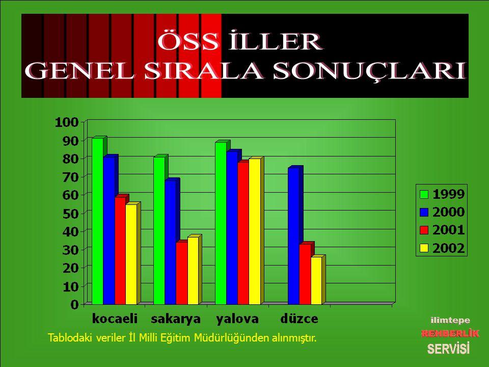 Tablodaki veriler İl Milli Eğitim Müdürlüğünden alınmıştır.