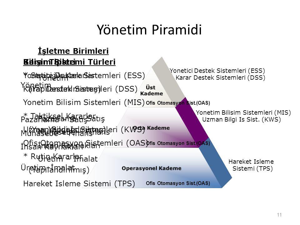 Yönetim Piramidi Üst Kademe Orta Kademe Operasyonel Kademe 11 Bilişim Sistemi Türleri Yonetici Destek Sistemleri (ESS) Karar Destek Sistemleri (DSS) Y