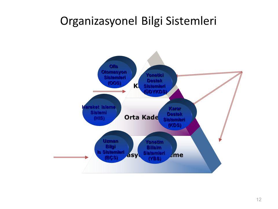 Organizasyonel Bilgi Sistemleri Üst Kademe Orta Kademe Operasyonel Kademe 12 KararDestekSistemleri (KDS) YoneticiDestekSistemleri (ÜDYKDS) OfisOtomasy