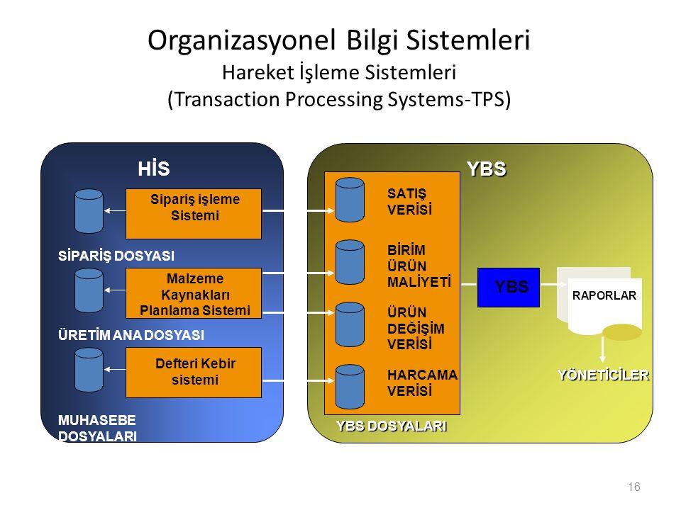 Organizasyonel Bilgi Sistemleri Hareket İşleme Sistemleri (Transaction Processing Systems-TPS) 16 YBS YBS DOSYALARI SATIŞ VERİSİ BİRİM ÜRÜN MALİYETİ Ü