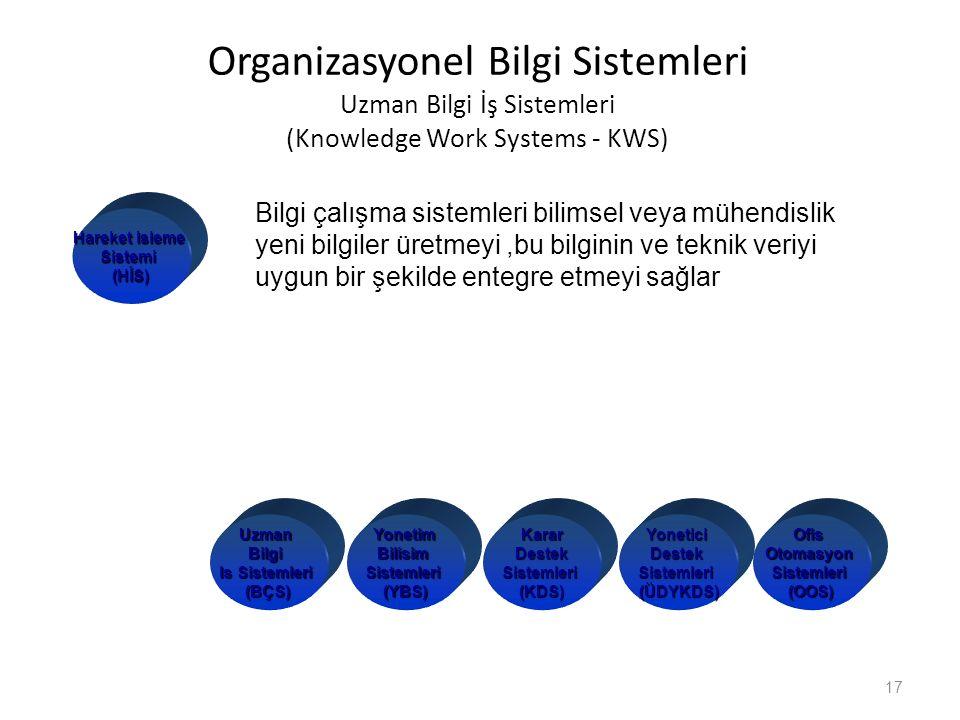 Organizasyonel Bilgi Sistemleri Uzman Bilgi İş Sistemleri (Knowledge Work Systems - KWS) 17 KararDestekSistemleri (KDS) YoneticiDestekSistemleri (ÜDYK