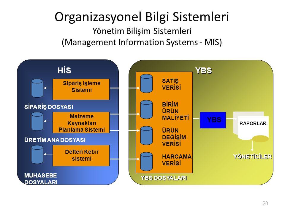 Organizasyonel Bilgi Sistemleri Yönetim Bilişim Sistemleri (Management Information Systems - MIS) 20 YBS YBS DOSYALARI SATIŞ VERİSİ BİRİM ÜRÜN MALİYET