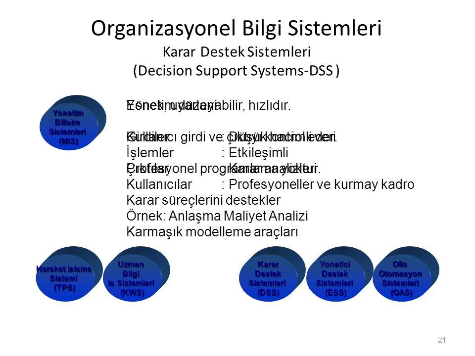 Organizasyonel Bilgi Sistemleri Karar Destek Sistemleri (Decision Support Systems-DSS ) 21 KararDestekSistemleri(DSS)YoneticiDestekSistemleri(ESS)Ofis