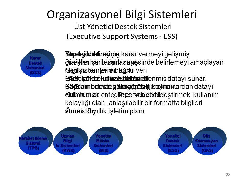 Organizasyonel Bilgi Sistemleri Üst Yönetici Destek Sistemleri (Executive Support Systems - ESS) 23 YoneticiDestekSistemleri(ESS)OfisOtomasyonSistemle