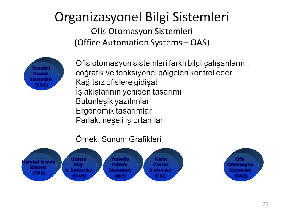 Organizasyonel Bilgi Sistemleri Ofis Otomasyon Sistemleri (Office Automation Systems – OAS) 25 OfisOtomasyonSistemleri(OAS) Ofis otomasyon sistemleri