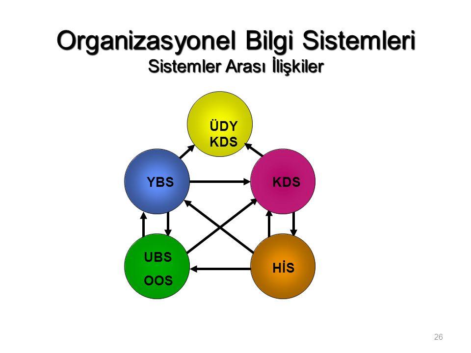 26 Bilişim sistemlerinin türleri Organizasyonel Bilgi Sistemleri Sistemler Arası İlişkiler ÜDY KDS HİS UBS OOS KDSYBS