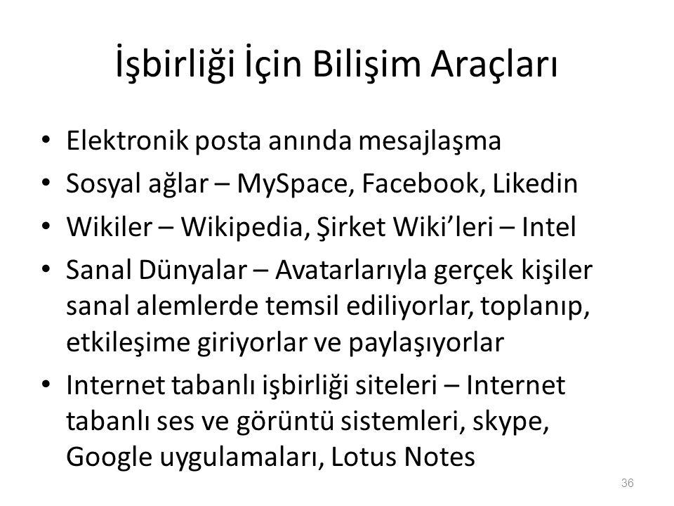 İşbirliği İçin Bilişim Araçları Elektronik posta anında mesajlaşma Sosyal ağlar – MySpace, Facebook, Likedin Wikiler – Wikipedia, Şirket Wiki'leri – I