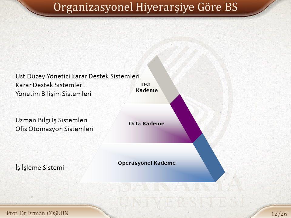 Prof. Dr. Erman COŞKUN Organizasyonel Hiyerarşiye Göre BS 12/26 Operasyonel Kademe Orta Kademe Üst Kademe Uzman Bilgi İş Sistemleri Ofis Otomasyon Sis