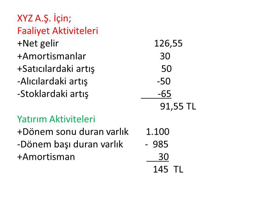 XYZ A.Ş. İçin; Faaliyet Aktiviteleri +Net gelir 126,55 +Amortismanlar 30 +Satıcılardaki artış 50 -Alıcılardaki artış -50 -Stoklardaki artış -65 91,55
