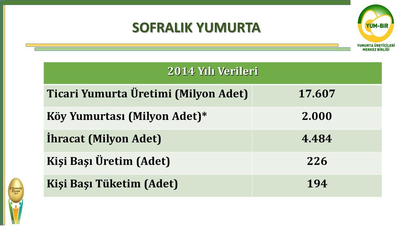 2014 Yılı Verileri Ticari Yumurta Üretimi (Milyon Adet)17.607 Köy Yumurtası (Milyon Adet)*2.000 İhracat (Milyon Adet)4.484 Kişi Başı Üretim (Adet)226