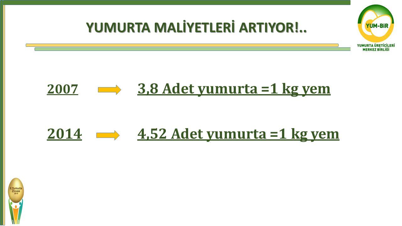 YUMURTA MALİYETLERİ ARTIYOR!.. 2007 3,8 Adet yumurta =1 kg yem 2014 4,52 Adet yumurta =1 kg yem