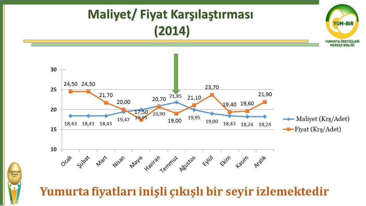 Yumurta fiyatları inişli çıkışlı bir seyir izlemektedir Maliyet/ Fiyat Karşılaştırması (2014)