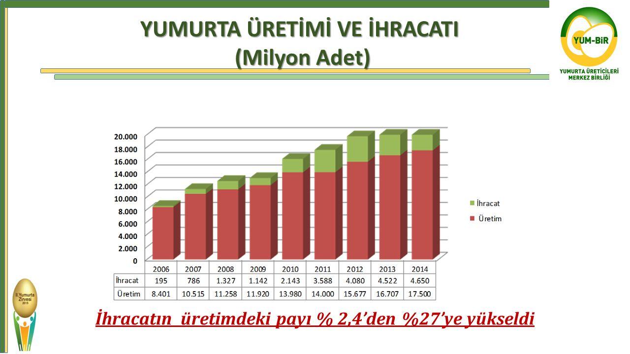 İhracatın üretimdeki payı % 2,4'den %27'ye yükseldi ) YUMURTA ÜRETİMİ VE İHRACATI (Milyon Adet)