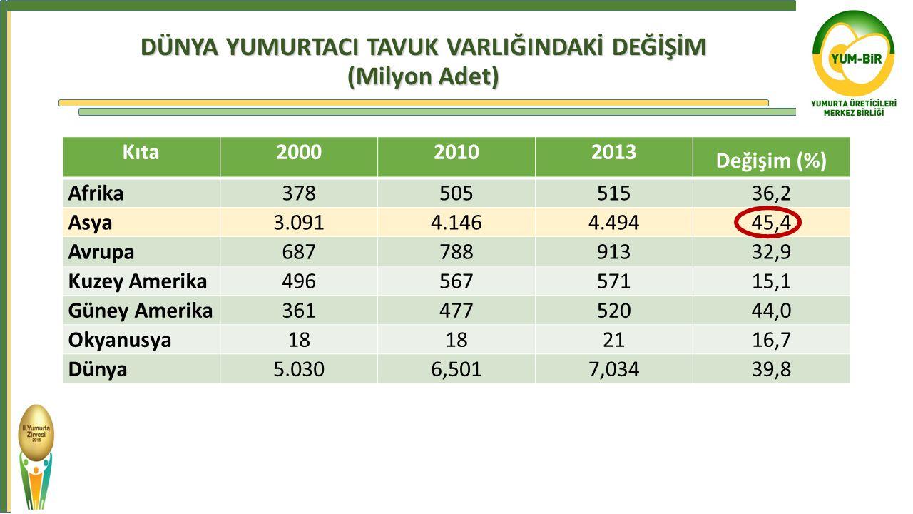 DÜNYA YUMURTACI TAVUK VARLIĞINDAKİ DEĞİŞİM (Milyon Adet) Kıta200020102013 Değişim (%) Afrika37850551536,2 Asya3.0914.1464.49445,4 Avrupa68778891332,9