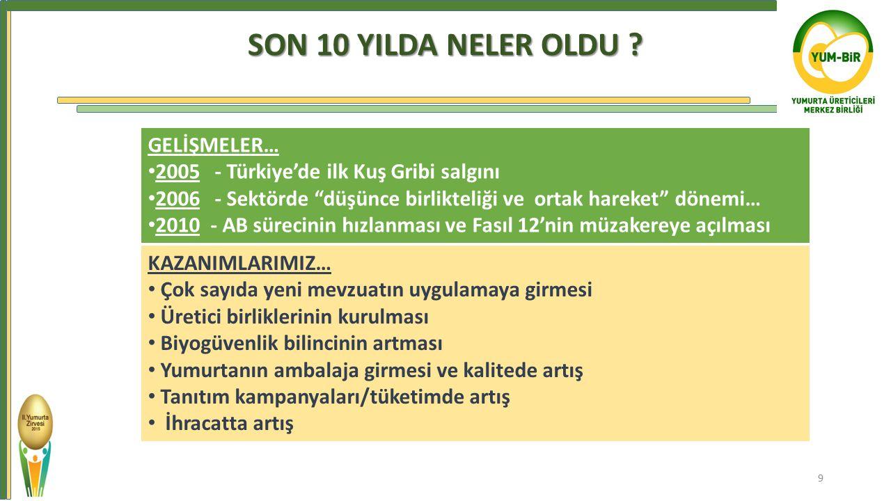 """SON 10 YILDA NELER OLDU ? GELİŞMELER… 2005- Türkiye'de ilk Kuş Gribi salgını 2006- Sektörde """"düşünce birlikteliği ve ortak hareket"""" dönemi… 2010 - AB"""