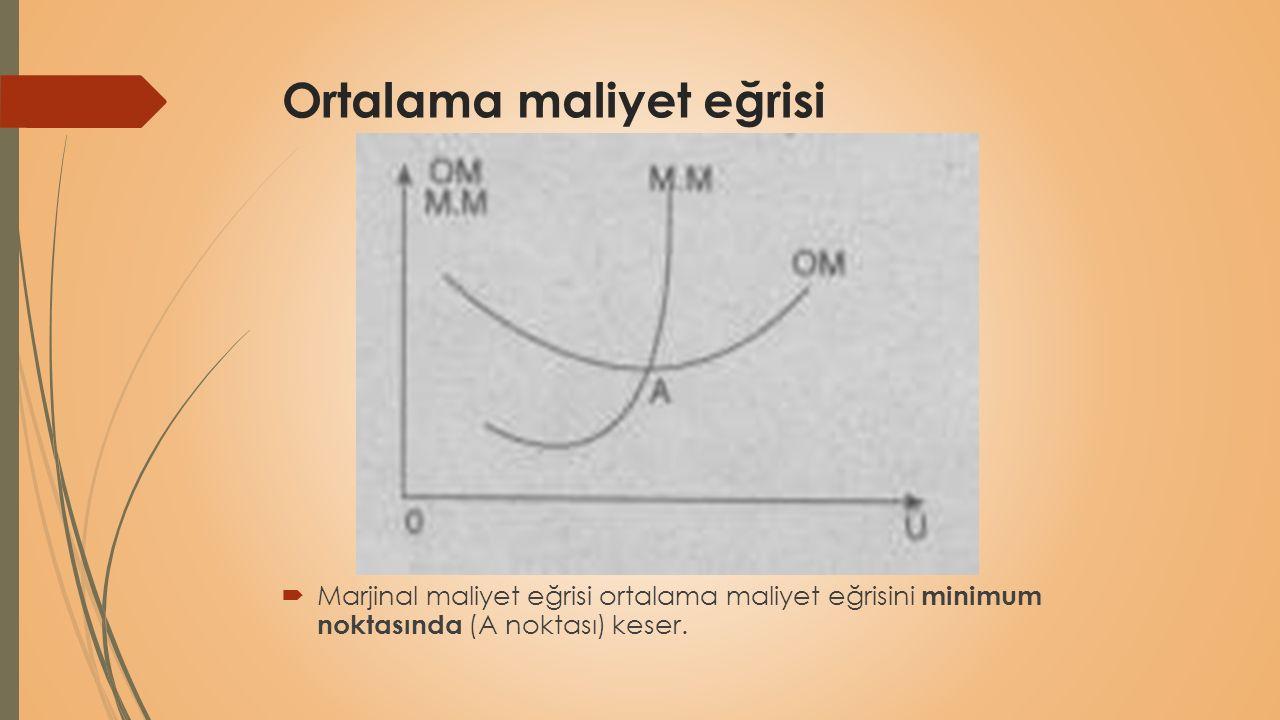 Ortalama maliyet eğrisi  Marjinal maliyet eğrisi ortalama maliyet eğrisini minimum noktasında (A noktası) keser.