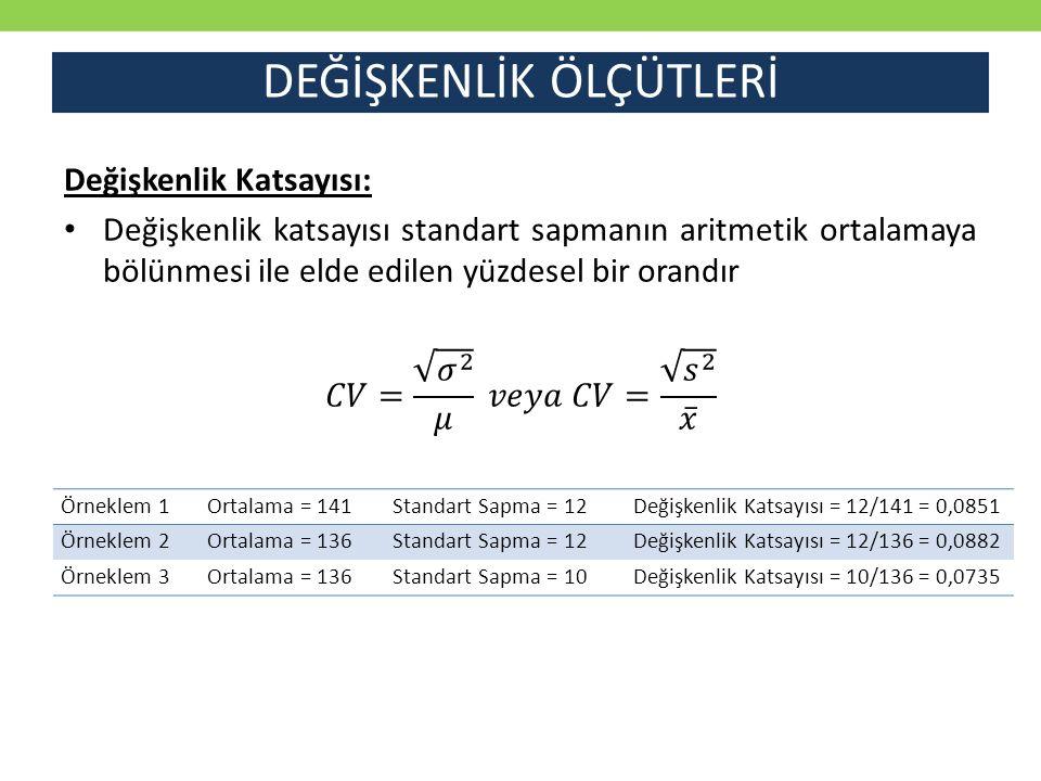 DEĞİŞKENLİK ÖLÇÜTLERİ Örneklem 1Ortalama = 141Standart Sapma = 12Değişkenlik Katsayısı = 12/141 = 0,0851 Örneklem 2Ortalama = 136Standart Sapma = 12De