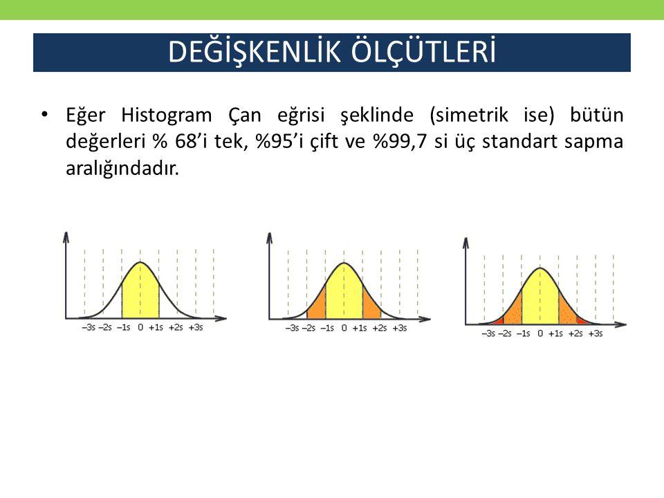DEĞİŞKENLİK ÖLÇÜTLERİ Örneklem 1Ortalama = 141Standart Sapma = 12Değişkenlik Katsayısı = 12/141 = 0,0851 Örneklem 2Ortalama = 136Standart Sapma = 12Değişkenlik Katsayısı = 12/136 = 0,0882 Örneklem 3Ortalama = 136Standart Sapma = 10Değişkenlik Katsayısı = 10/136 = 0,0735