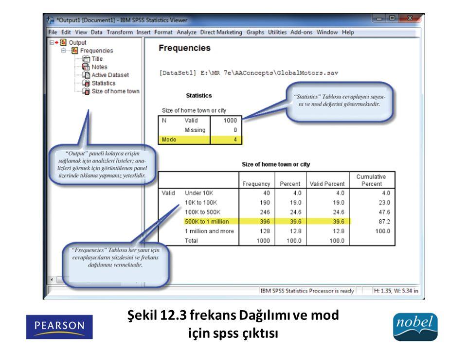 Şekil 12.3 frekans Dağılımı ve mod için spss çıktısı