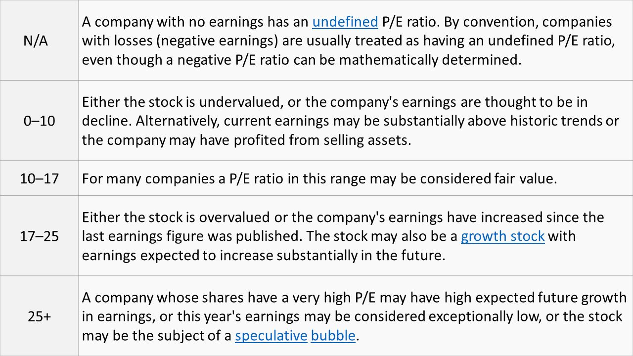 N/A A company with no earnings has an undefined P/E ratio.