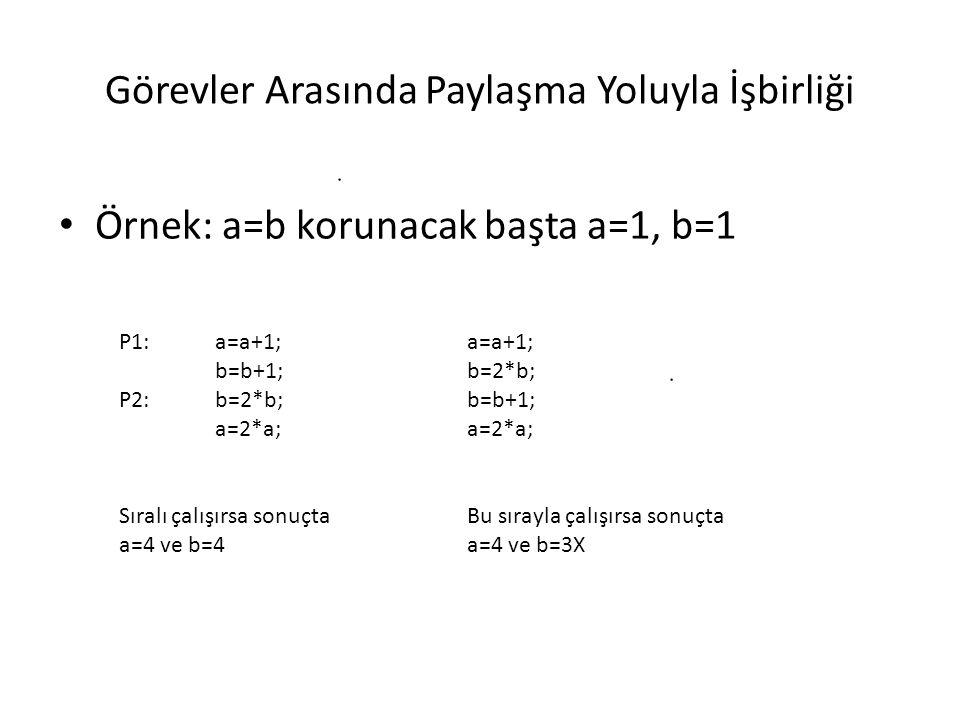 Görevler Arasında Paylaşma Yoluyla İşbirliği Örnek: a=b korunacak başta a=1, b=1 P1: a=a+1; b=b+1; P2:b=2*b; a=2*a; a=a+1; b=2*b; b=b+1; a=2*a; Sıralı