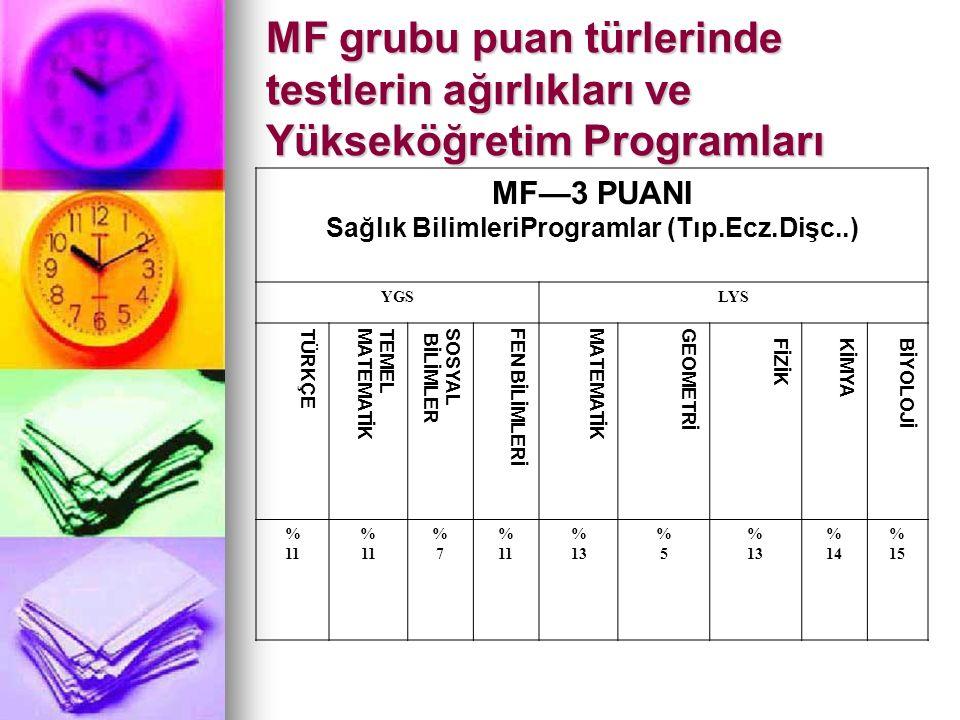 MF grubu puan türlerinde testlerin ağırlıkları ve Yükseköğretim Programları MF—3 PUANI Sağlık BilimleriProgramlar (Tıp.Ecz.Dişc..) YGSLYS TÜRKÇETEMELM