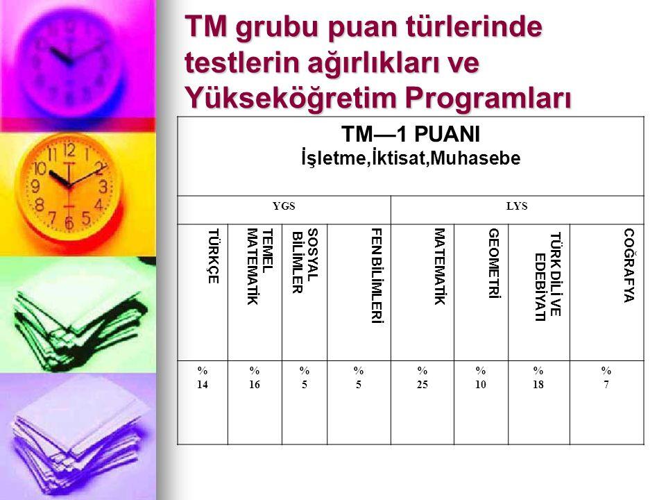 TM grubu puan türlerinde testlerin ağırlıkları ve Yükseköğretim Programları TM—1 PUANI İşletme,İktisat,Muhasebe YGSLYS TÜRKÇETEMELMATEMATİKSOSYAL BİLİ