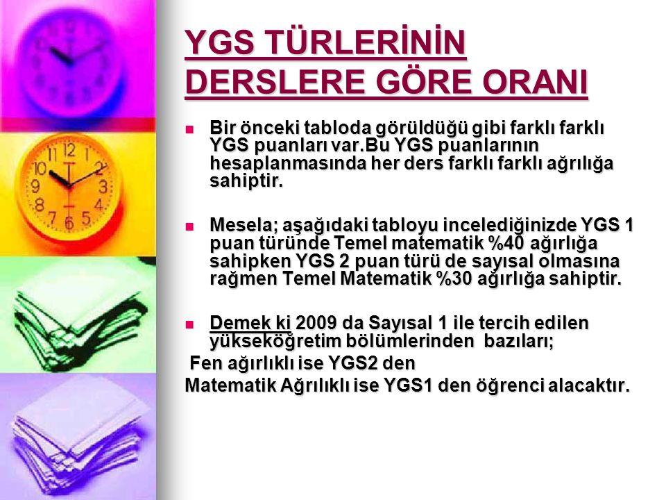 LYS 1 Matematik, Geometri Sınavı LYS 2 Fen Bilimleri (Fizik, Kimya, Biyoloji) Sınavı LYS 3 Türk Dili ve Edebiyatı, Coğrafya 1 Sınavı LYS 4 Sosyal Bilimler (Tarih, Coğrafya 2, Felsefe grubu) Sınavı LYS 5 Yabancı Dil Sınavı