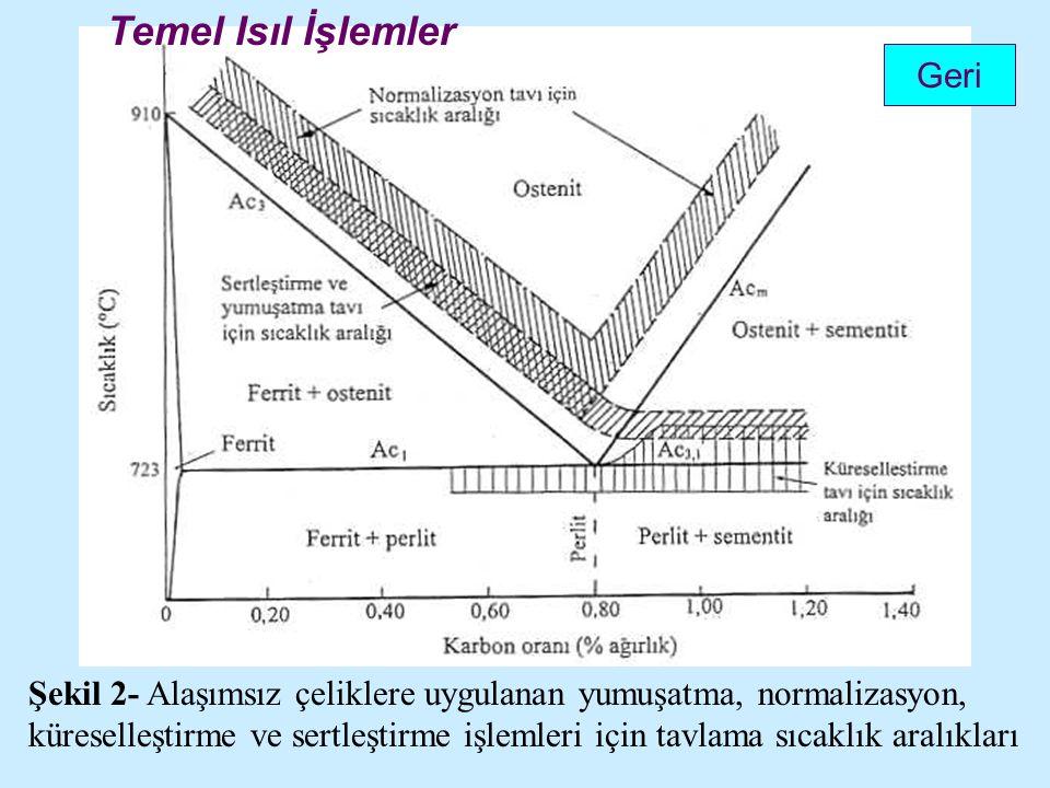 Şekil 2- Alaşımsız çeliklere uygulanan yumuşatma, normalizasyon, küreselleştirme ve sertleştirme işlemleri için tavlama sıcaklık aralıkları Geri Temel Isıl İşlemler