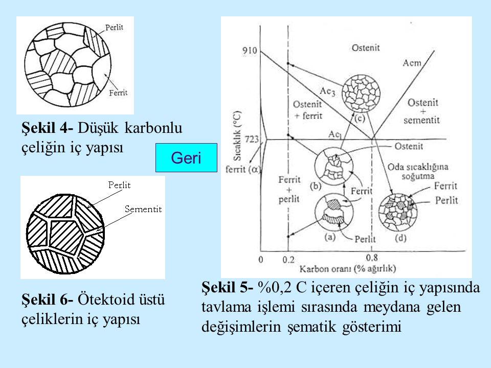 Şekil 4- Düşük karbonlu çeliğin iç yapısı Şekil 5- %0,2 C içeren çeliğin iç yapısında tavlama işlemi sırasında meydana gelen değişimlerin şematik gösterimi Şekil 6- Ötektoid üstü çeliklerin iç yapısı Geri