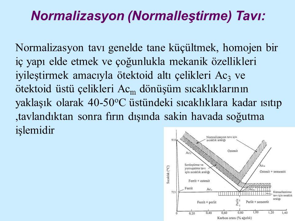 Normalizasyon (Normalleştirme) Tavı: Normalizasyon tavı genelde tane küçültmek, homojen bir iç yapı elde etmek ve çoğunlukla mekanik özellikleri iyileştirmek amacıyla ötektoid altı çelikleri Ac 3 ve ötektoid üstü çelikleri Ac m dönüşüm sıcaklıklarının yaklaşık olarak 40-50 o C üstündeki sıcaklıklara kadar ısıtıp,tavlandıktan sonra fırın dışında sakin havada soğutma işlemidir