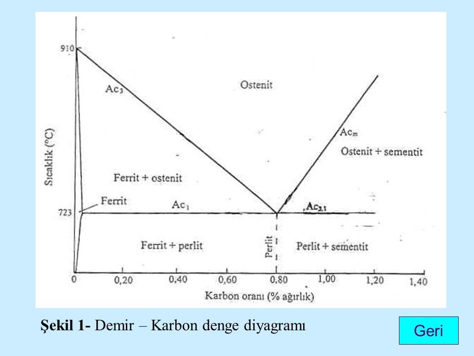 Şekil 1- Demir – Karbon denge diyagramı Geri