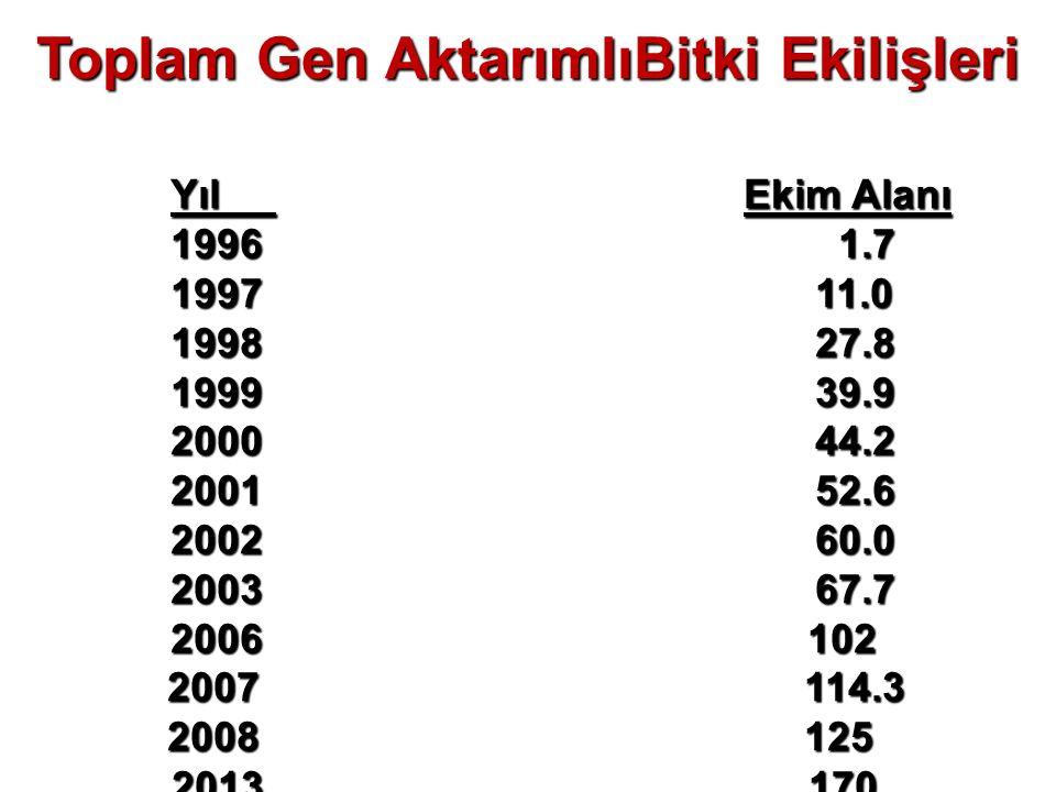 Toplam Gen AktarımlıBitki Ekilişleri Yıl Ekim Alanı 1996 1.7 1997 11.0 1997 11.0 1998 27.8 1999 39.9 1999 39.9 2000 44.2 2001 52.6 2002 60.0 2003 67.7