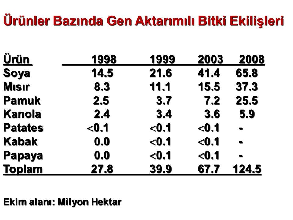 Ürünler Bazında Gen Aktarımılı Bitki Ekilişleri Ürün19981999 2003 2008 Soya14.521.6 41.4 65.8 Mısır 8.311.1 15.5 37.3 Pamuk 2.5 3.7 7.2 25.5 Kanola 2.