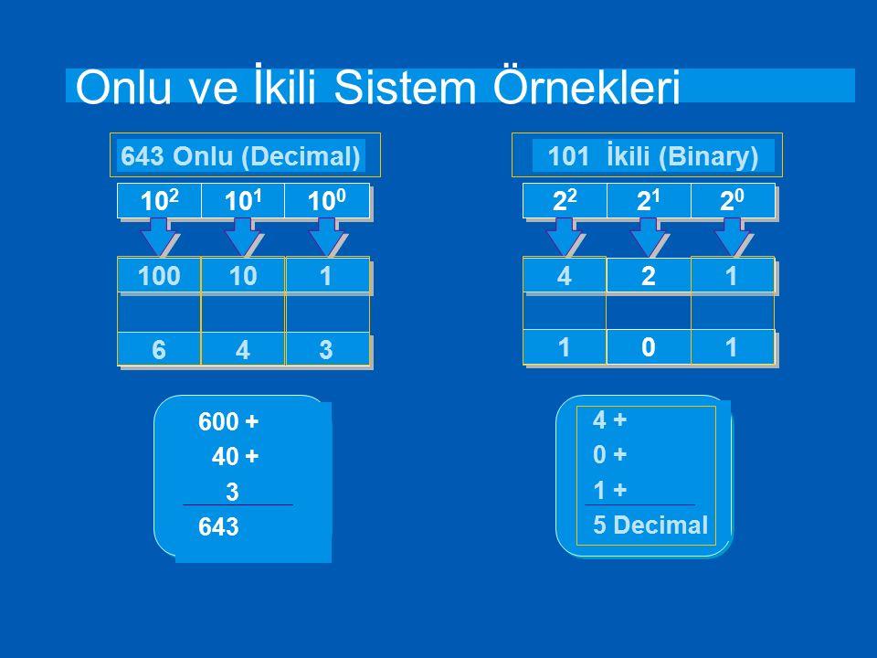 İkili (Binary) Sistem Örneği Üstler6543210 2 tabanında eşitlik n = 1 veya 0 2 6 x n2 5 x n2 4 x n2 3 x n2 2 x n2 1 x n2 0 x n Üst Sonuçları6432168421 İkili Gösterim1001101 Sonuç 77 64008401