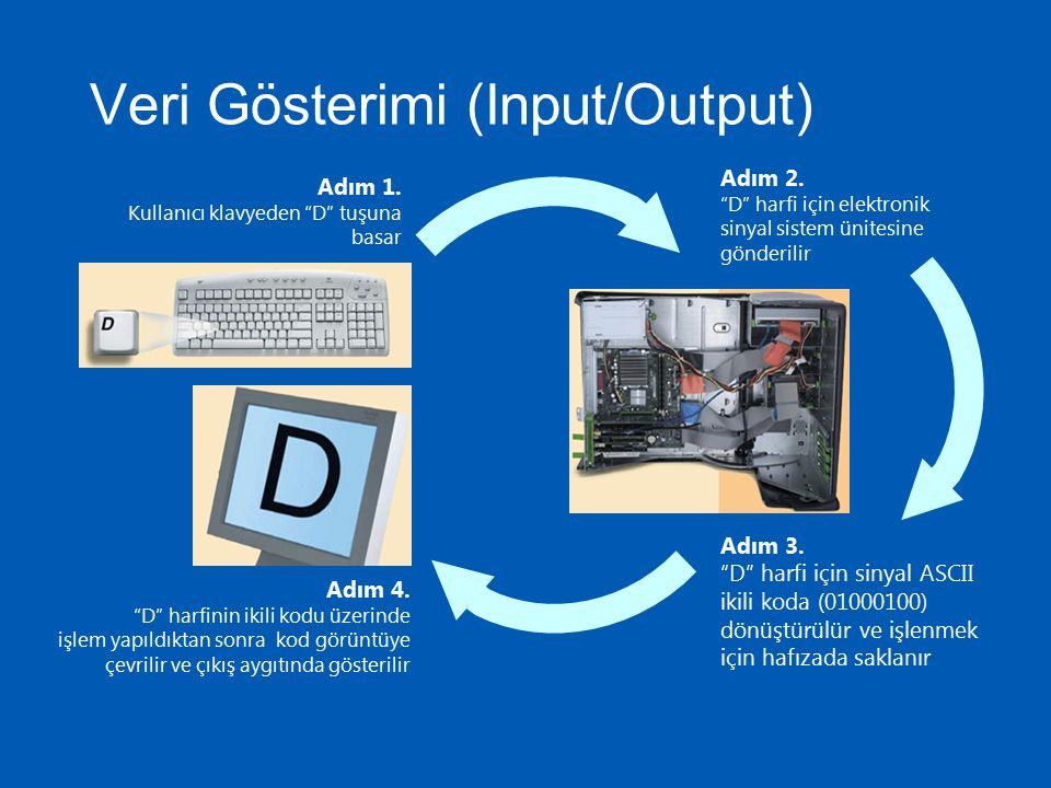 Bir İşlemci Nasıl Çalışır .İşlemci İşlem Birimi (ALU)Kontrol Birimi Bellek (RAM) 1.