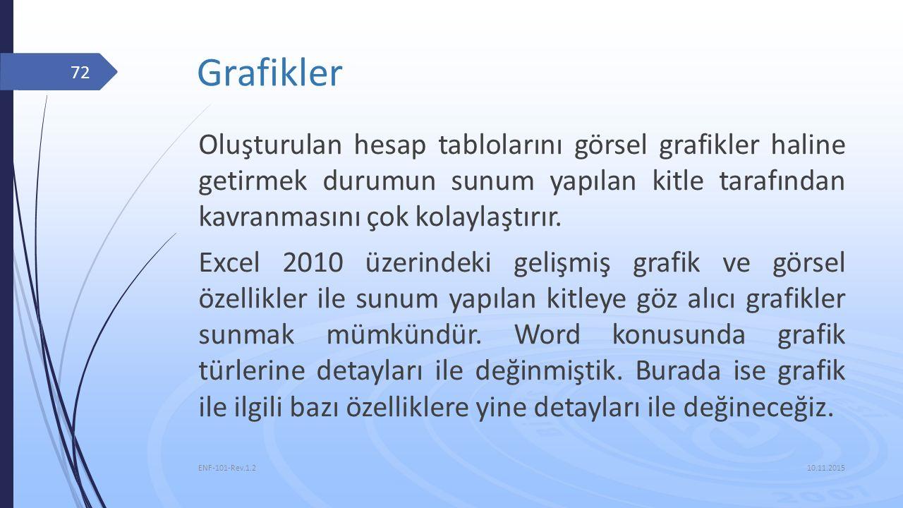 Grafikler 10.11.2015 ENF-101-Rev.1.2 72 Oluşturulan hesap tablolarını görsel grafikler haline getirmek durumun sunum yapılan kitle tarafından kavranma