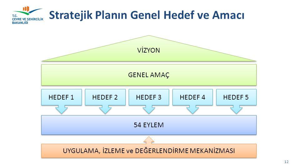 Stratejik Planın Genel Hedef ve Amacı 12 VİZYON GENEL AMAÇ 54 EYLEM HEDEF 1 UYGULAMA, İZLEME ve DEĞERLENDİRME MEKANİZMASI HEDEF 2 HEDEF 3 HEDEF 4 HEDEF 5