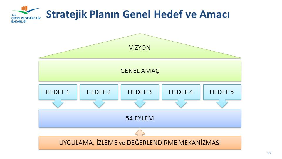 Stratejik Planın Genel Hedef ve Amacı 12 VİZYON GENEL AMAÇ 54 EYLEM HEDEF 1 UYGULAMA, İZLEME ve DEĞERLENDİRME MEKANİZMASI HEDEF 2 HEDEF 3 HEDEF 4 HEDE