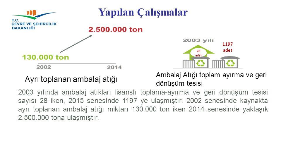 Ayrı toplanan ambalaj atığı Ambalaj Atığı toplam ayırma ve geri dönüşüm tesisi 28 adet 1197 adet 2003 yılında ambalaj atıkları lisanslı toplama-ayırma ve geri dönüşüm tesisi sayısı 28 iken, 2015 senesinde 1197 ye ulaşmıştır.