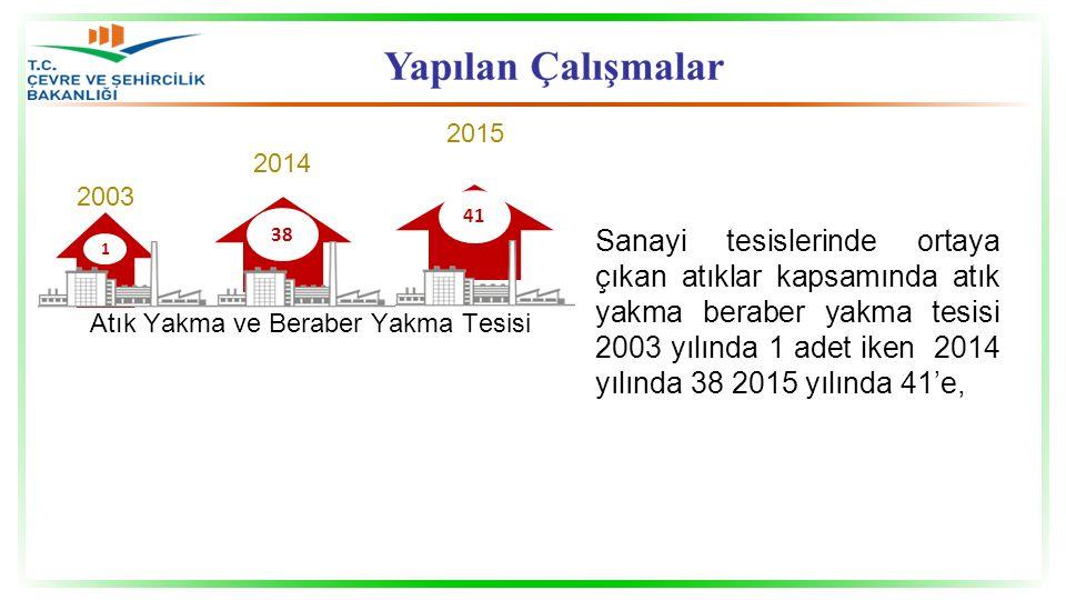 1 Atık Yakma ve Beraber Yakma Tesisi 38 41 2003 2014 2015 Sanayi tesislerinde ortaya çıkan atıklar kapsamında atık yakma beraber yakma tesisi 2003 yılında 1 adet iken 2014 yılında 38 2015 yılında 41'e,