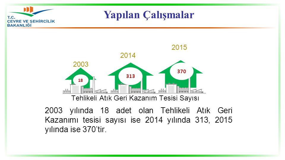 Tehlikeli Atık Geri Kazanım Tesisi Sayısı 2003 2014 2015 2003 yılında 18 adet olan Tehlikeli Atık Geri Kazanımı tesisi sayısı ise 2014 yılında 313, 2015 yılında ise 370'tir.