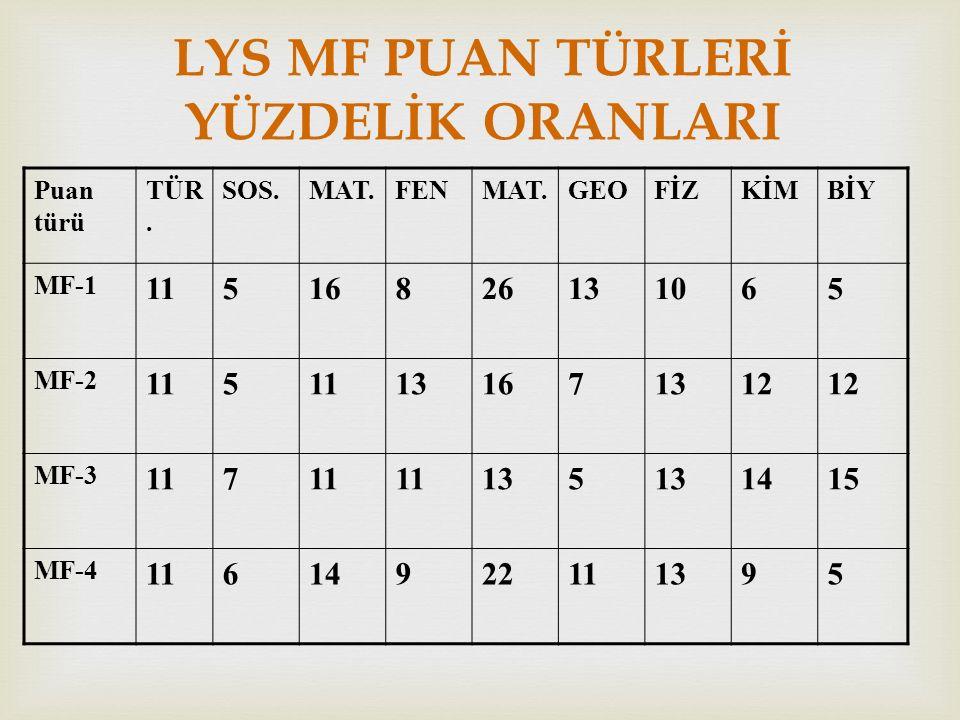 LYS MF PUAN TÜRLERİ YÜZDELİK ORANLARI Puan türü TÜR.
