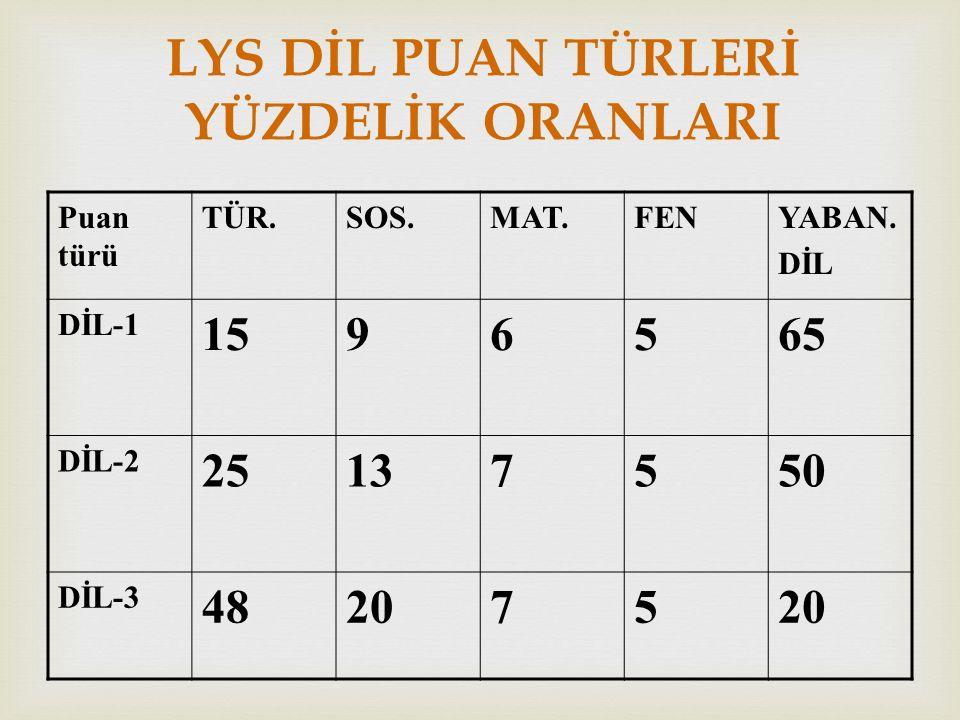 LYS DİL PUAN TÜRLERİ YÜZDELİK ORANLARI Puan türü TÜR.SOS.MAT.FENYABAN.
